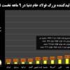 کاهش ۵۱.۴ درصدی تولید فولاد خام ایران در ماه سپتامبر/ کارنامه تولید فولاد دنیا در ۹ ماهه نخست سال ۲۰۲۱+ نمودار