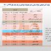 رشد ۲۰ درصدی تولید فولاد ایران در فروردین ۱۴۰۰/ جزئیات کامل تولید فولاد میانی، محصولات فولادی و آهن اسفنجی + جدول