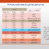تولید فولاد ایران به ۳۰.۲ میلیون تن رسید/ رشد ۱۱ درصدی تولید فولاد کشور/ جزئیات کامل تولید فولاد میانی، محصولات فولادی و آهن اسفنجی در سال ۹۹ (به همراه جدول)