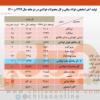 رشد ۱۶ درصدی تولید فولاد ایران در ۲ ماهه نخست امسال/ جزئیات کامل تولید فولاد میانی، محصولات فولادی و آهن اسفنجی+ جدول