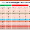 رشد ۹۴ درصدی صادرات فولاد ایران در فروردین ۱۴۰۰/ جزئیات کامل صادرات فولاد میانی، محصولات فولادی و آهن اسفنجی (به همراه نمودار)