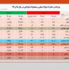 کاهش بیش از ۱۳ درصدی صادرات فولاد ایران در سال ۹۹/ جزئیات کامل صادرات فولاد میانی، محصولات فولادی و آهن اسفنجی (به همراه جدول)