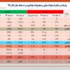 کاهش ۱۵ درصدی صادرات فولاد کشور در ۱۰ ماهه نخست امسال/ جزئیات کامل صادرات فولاد میانی، محصولات فولادی و آهن اسفنجی