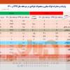 رشد ۱۱۸ درصدی صادرات فولاد ایران در ۲ ماهه نخست سال جاری/ جزئیات کامل صادرات فولاد میانی، محصولات فولادی و آهن اسفنجی + جدول