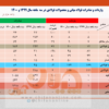 رشد ۷۴ درصدی صادرات فولاد ایران در ۳ ماهه نخست جاری/ جزئیات کامل صادرات فولاد میانی، محصولات فولادی و آهن اسفنجی+ جدول