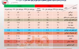 افزایش ۵۱ درصدی صادرات فولاد ایران در دوره ۵ ماهه نخست سال جاری/ جزئیات کامل صادرات فولاد میانی، محصولات فولادی و آهن اسفنجی + جدول