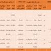 ثبت بالاترین درآمد فروش ماهانه تاریخ فولاد خراسان در مهرماه سال جاری