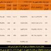 ثبت بالاترین درآمد فروش تاریخ فولاد مبارکه در مهرماه سال جاری