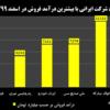۵ شرکت ایرانی با بیشترین درآمد فروش در اسفند ۱۳۹۹
