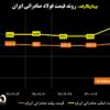 روند قیمت فولاد صادراتی ایران/ جهش قیمت اسلب و شمش صادراتی/ آخرین قیمتهای فولاد در منطقه CIS (به همراه نمودار)