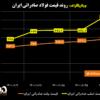 روند قیمت فولاد صادراتی ایران/ جهش ۷۷.۵ دلاری قیمت اسلب صادراتی ایران/ فرصتهای صادراتی «فخوز»، «فولاد»، «ذوب»، «کاوه» و …