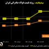 روند قیمت فولاد صادراتی ایران/ ثبات قیمتهای شمش و اسلب صادراتی ایران + به همراه نمودار