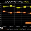 روند قیمت فولاد صادراتی ایران/ فرصت صادرکنندگان فولاد ایران با تصمیم جدید روسها (به همراه نمودار)