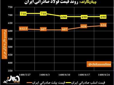 روند قیمت فولاد صادراتی ایران/ رشد قیمت شمش فولادی صادراتی برای دومین هفته متوالی