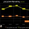 روند قیمت فولاد صادراتی ایران/ تایلند و اندونزی مشتریان شمش فولادی صادراتی ایران