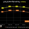 روند قیمت فولاد صادراتی ایران/ کاهش قیمتها برای دومین هفته متوالی/ آخرین قیمتهای فولاد در منطقه CIS (به همراه نمودار)
