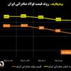 روند قیمت فولاد صادراتی ایران/ شمش فولادی صادراتی ۱۰ درصد پایینترین از «قیمت پیک»/ آخرین قیمتهای فولاد در منطقه CIS (به همراه نمودار)