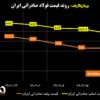روند قیمت فولاد صادراتی ایران/ ثبات قیمت شمش همزمان با بازگشت چینیها به بازار/ آخرین قیمتهای فولاد در منطقه CIS (به همراه نمودار)