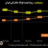 روند قیمت فولاد صادراتی ایران/ رشد ۱۳ دلاری شمش فولادی صادراتی/ آخرین قیمتهای فولاد در منطقه CIS (به همراه نمودار)