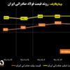 روند قیمت فولاد صادراتی ایران/ کاهش قیمت شمش در پی اصلاح قیمت مواد اولیه/ آخرین قیمتهای فولاد در منطقه CIS (به همراه نمودار)