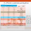 کاهش ۱ درصدی مصرف ظاهری فولاد میانی و کاهش ۲ درصدی محصولات فولادی در ۳ ماهه نخست جاری/ جزئیات کامل مصرف ظاهری فولاد میانی، محصولات فولادی و آهن اسفنجی در ایران + جدول