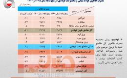 کاهش ۲۴ درصدی مصرف ظاهری فولاد در ایران در ۵ ماهه نخست سال جاری/ جزئیات کامل مصرف ظاهری فولاد میانی، محصولات فولادی و آهن اسفنجی