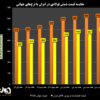 آیا فولاد در ایران واقعاً گران است؟/ مقایسه نرخ شمش فولادی در ایران با نرخهای جهانی (به همراه نمودار)