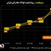 روند قیمت فولاد صادراتی ایران/ بهترین هفته برای فولاد صادراتی ایران/ قیمت بیلت و اسلب صادراتی وارد کانال ۳۹۰ دلاری شد
