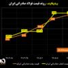 آخرین قیمتهای فولاد صادراتی ایران/ تثبیت قیمت بیلت و اسلب صادراتی در قیمتهای بالاتر از ۳۹۰ دلار به ازای هر تن/ رشد ادامهدار قیمتها در منطقه CIS