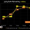 روند قیمت فولاد صادراتی ایران/ اولین کاهش قیمت شمش فولادی صادراتی ایران در ۵ هفته گذشته