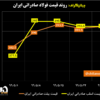 روند قیمت فولاد صادراتی ایران/ تولیدکنندگان ایرانی به دنبال قیمت ۴۱۰ دلاری برای بیلت صادراتی