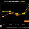 روند قیمت فولاد صادراتی ایران/ فتح قله ۴۰۰ دلاری توسط فولاد صادراتی ایران/ بازار جهانی فولاد در فاز صعودی