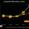روند قیمت فولاد صادراتی ایران/ بهترین هفته اسلب صادراتی ایران/ فروش خوب فولاد، هرمز و فخوز