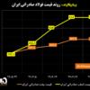 روند قیمت فولاد صادراتی ایران/ ثبات در قیمتهای بیلت و اسلب صادراتی