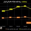روند قیمت فولاد صادراتی ایران/ اولین کاهش هفتگی قیمت اسلب از اواسط مرداد تاکنون/ نگرانی نسبت به تغییر سیاستهای پولی چین
