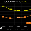 روند قیمت فولاد صادراتی ایران/ رشد ۸.۵ دلار قیمت شمش صادراتی ایران تحت تأثیر شکست ترامپ در انتخابات آمریکا/ افزایش قیمت فولاد در بازارهای جهانی