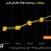 روند قیمت فولاد صادراتی ایران/ شمش فولادی ۱۶۸ دلار و اسلب ۲۱۸ دلار بالاتر از کف قیمتی آنها در سال جاری/ «ابرفرصت» فولادسازان ایرانی