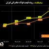 روند قیمت فولاد صادراتی ایران/ پرواز قیمتهای شمش و اسلب صادراتی ادامه دارد/ آخرین قیمتهای فولاد در منطقه CIS