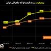 روند قیمت فولاد صادراتی ایران/ ثبات قیمتها در سقف/ آخرین قیمتهای فولاد در منطقه CIS (به همراه نمودار)