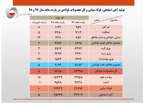 تولید فولاد ایران به ۲۵ میلیون تن رسید/ رشد ۱۰ درصدی تولید فولاد میانی در ۱۱ ماهه ۹۸