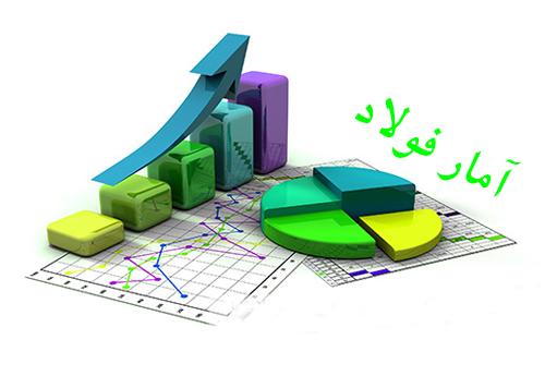 گزارشی آماری از وضعیت تولید، واردات و صادرات فولاد ایران در ۷ ماهه نخست سال ۹۵