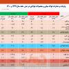 افزایش ۴۵ درصدی صادرات فولاد ایران در نیمه نخست سال جاری/ جزئیات کامل صادرات فولاد میانی، محصولات فولادی و آهن اسفنجی+ جدول